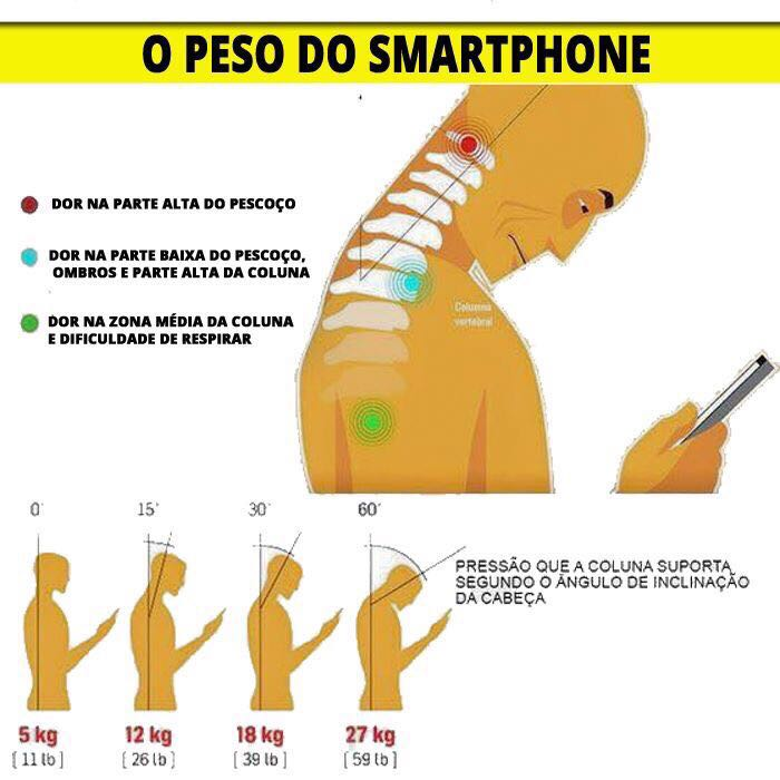 O Peso do Smartphone